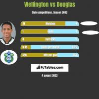 Wellington vs Douglas h2h player stats