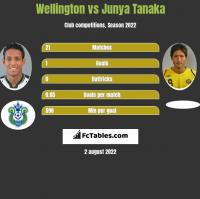 Wellington vs Junya Tanaka h2h player stats