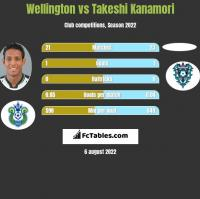 Wellington vs Takeshi Kanamori h2h player stats