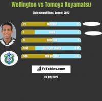 Wellington vs Tomoya Koyamatsu h2h player stats