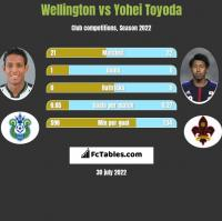 Wellington vs Yohei Toyoda h2h player stats