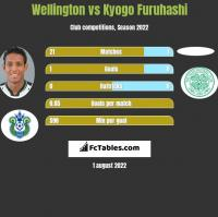 Wellington vs Kyogo Furuhashi h2h player stats