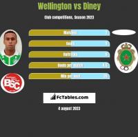 Wellington vs Diney h2h player stats