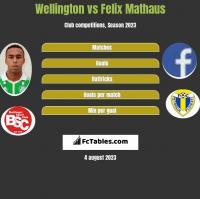Wellington vs Felix Mathaus h2h player stats