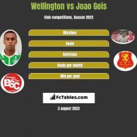 Wellington vs Joao Gois h2h player stats