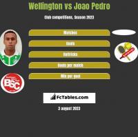 Wellington vs Joao Pedro h2h player stats