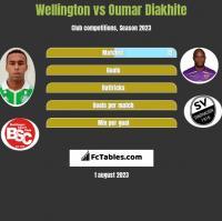 Wellington vs Oumar Diakhite h2h player stats
