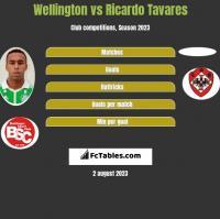 Wellington vs Ricardo Tavares h2h player stats