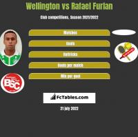 Wellington vs Rafael Furlan h2h player stats