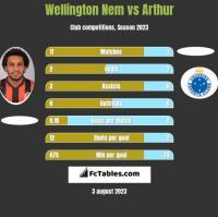 Wellington Nem vs Arthur h2h player stats