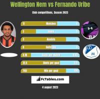 Wellington Nem vs Fernando Uribe h2h player stats