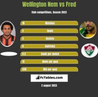Wellington Nem vs Fred h2h player stats