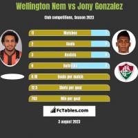Wellington Nem vs Jony Gonzalez h2h player stats