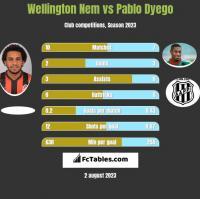Wellington Nem vs Pablo Dyego h2h player stats