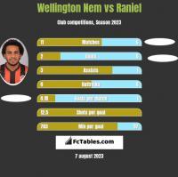 Wellington Nem vs Raniel h2h player stats