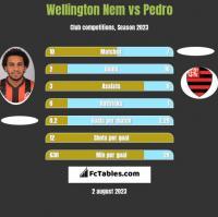 Wellington Nem vs Pedro h2h player stats