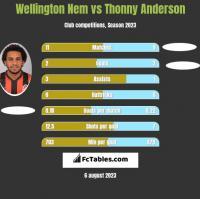 Wellington Nem vs Thonny Anderson h2h player stats