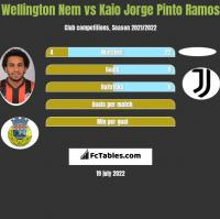 Wellington Nem vs Kaio Jorge Pinto Ramos h2h player stats