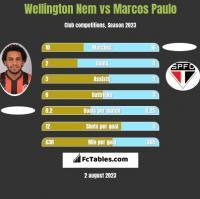 Wellington Nem vs Marcos Paulo h2h player stats