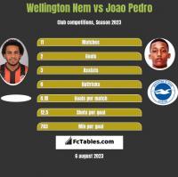 Wellington Nem vs Joao Pedro h2h player stats