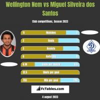 Wellington Nem vs Miguel Silveira dos Santos h2h player stats