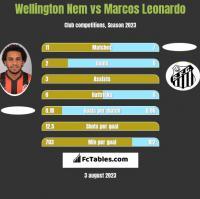 Wellington Nem vs Marcos Leonardo h2h player stats