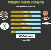 Wellington Paulista vs Clayson h2h player stats