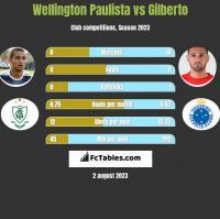 Wellington Paulista vs Gilberto h2h player stats