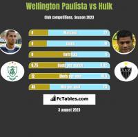 Wellington Paulista vs Hulk h2h player stats