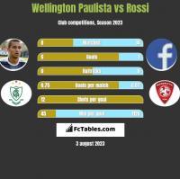 Wellington Paulista vs Rossi h2h player stats