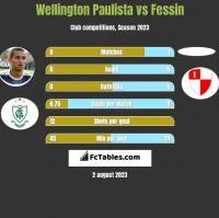 Wellington Paulista vs Fessin h2h player stats