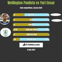 Wellington Paulista vs Yuri Cesar h2h player stats