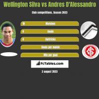 Wellington Silva vs Andres D'Alessandro h2h player stats