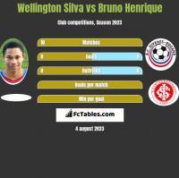 Wellington Silva vs Bruno Henrique h2h player stats