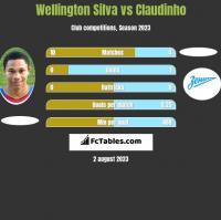 Wellington Silva vs Claudinho h2h player stats