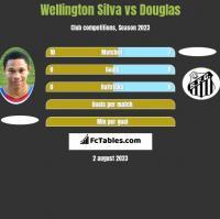 Wellington Silva vs Douglas h2h player stats