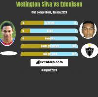 Wellington Silva vs Edenilson h2h player stats