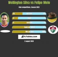 Wellington Silva vs Felipe Melo h2h player stats