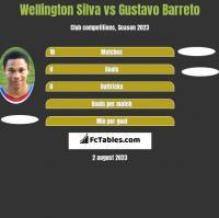Wellington Silva vs Gustavo Barreto h2h player stats