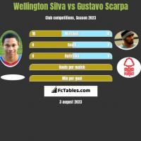 Wellington Silva vs Gustavo Scarpa h2h player stats