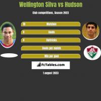 Wellington Silva vs Hudson h2h player stats