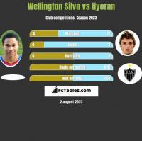 Wellington Silva vs Hyoran h2h player stats