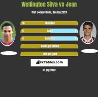 Wellington Silva vs Jean h2h player stats