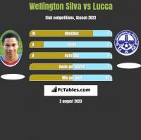Wellington Silva vs Lucca h2h player stats