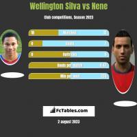 Wellington Silva vs Nene h2h player stats