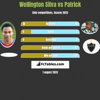 Wellington Silva vs Patrick h2h player stats