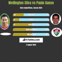 Wellington Silva vs Paulo Ganso h2h player stats