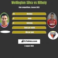 Wellington Silva vs Rithely h2h player stats