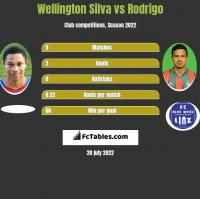 Wellington Silva vs Rodrigo h2h player stats