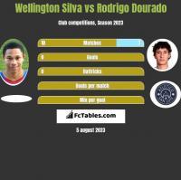 Wellington Silva vs Rodrigo Dourado h2h player stats